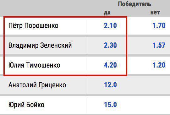 Новые ставки букмекеров: какие шансы у Зеленского выиграть выборы