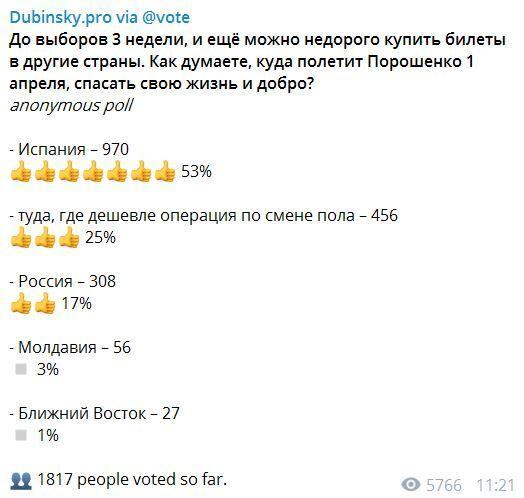 Куди втече Порошенко після виборів: українці розійшлися в думках