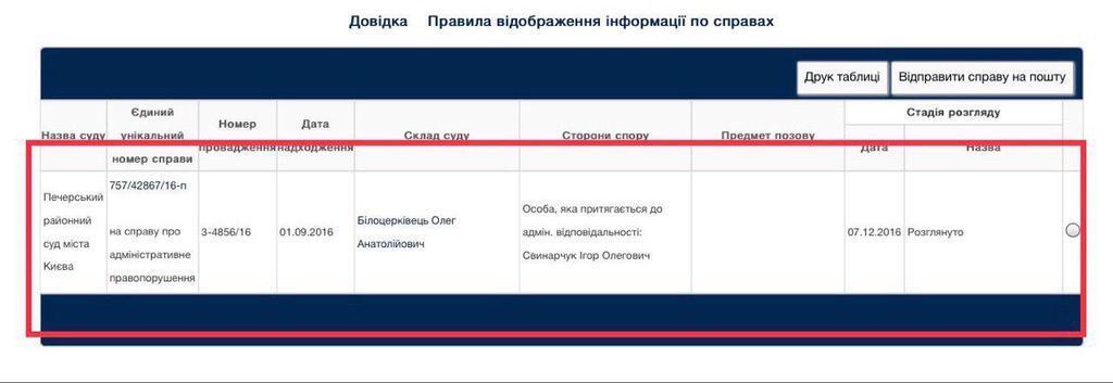 Скандал с соратниками президента Свинарчуками: как их отмазывали пьяных