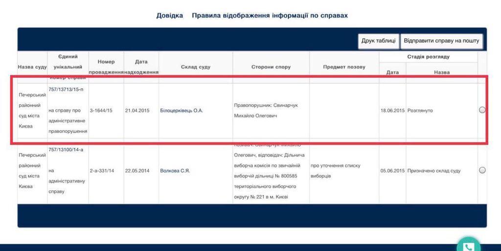 Скандал з соратниками президента Свинарчуками: як їх відмазували п'яних
