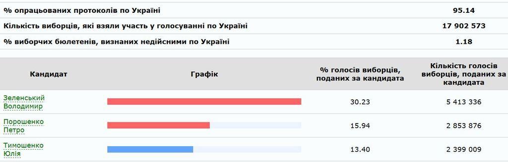 Выборы президента 2019: рейтинг Порошенко ушел вниз, посчитано 95% протоколов