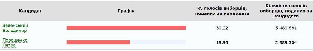 Зеленский получил вдвое больше голосов, чем Порошенко – данные ЦИК
