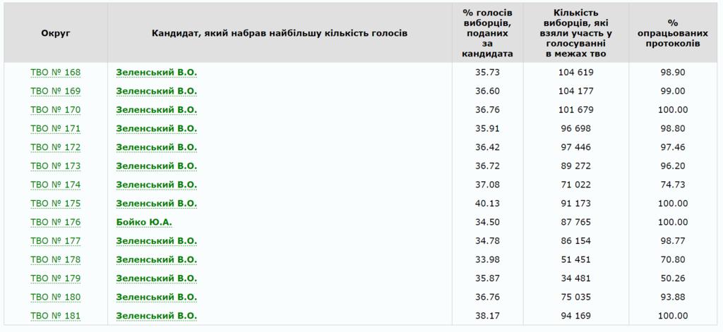 Как проголосовал Харьков на выборах президента 2019