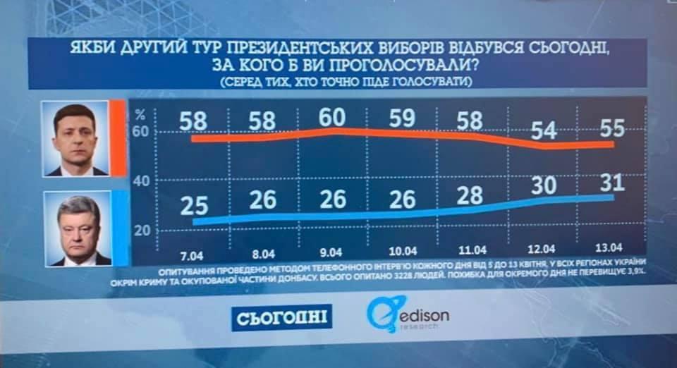Свежие рейтинги: разрыв между Порошенко и Зеленским уменьшается