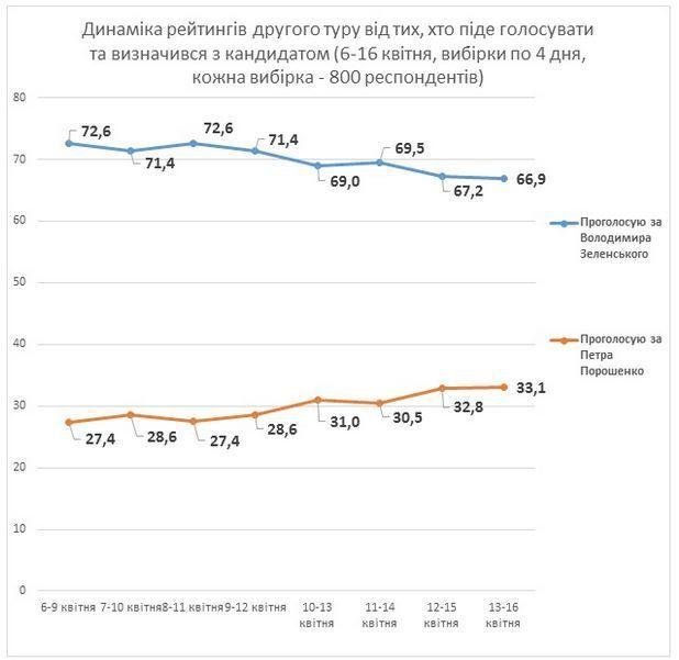 Свежие данные социологов: рейтинг Порошенко растет, Зеленского – падает
