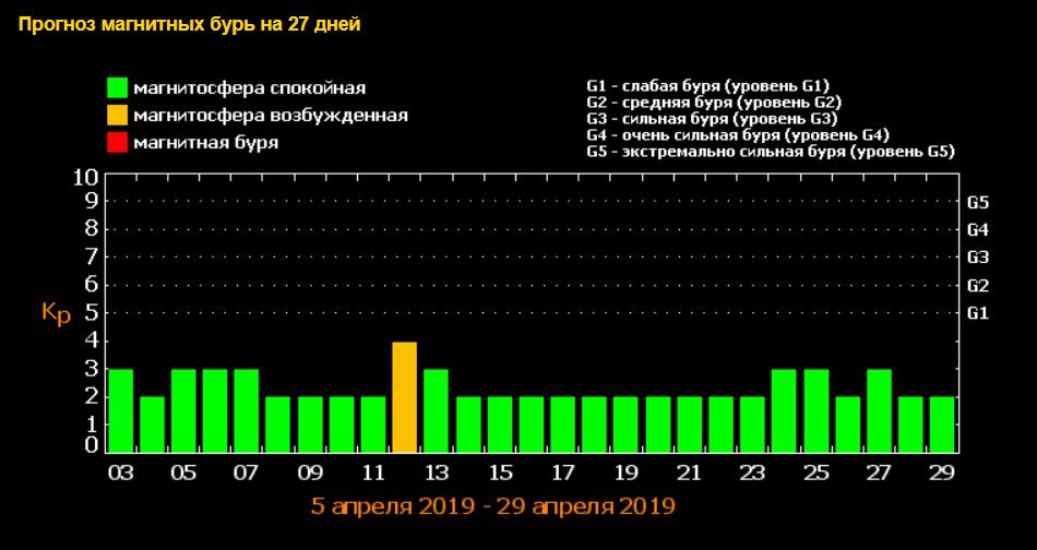 Будут ли магнитные бури в апреле 2019