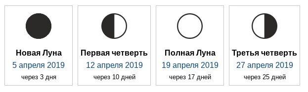 Лунный календарь на апрель 2019: когда неблагоприятные дни