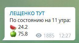 В сеть слили первые результаты 2 тура выборов президента Украины