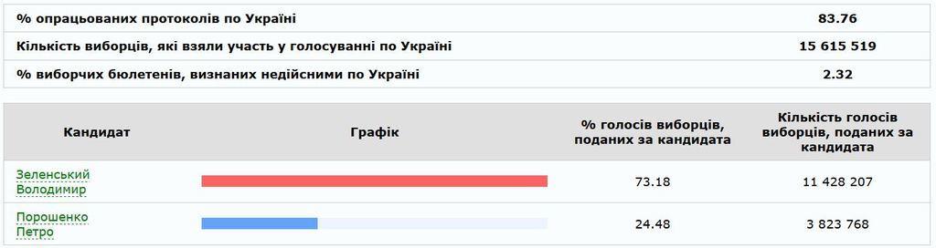 ЦИК: Зеленский набирает 73%