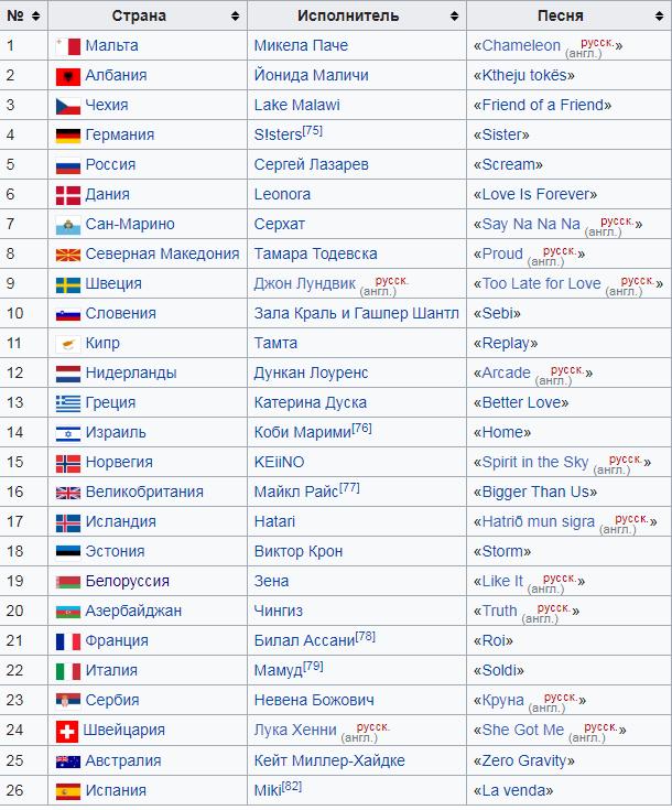 Евровидение 2019 онлайн: где и во сколько смотреть финал и кто победит