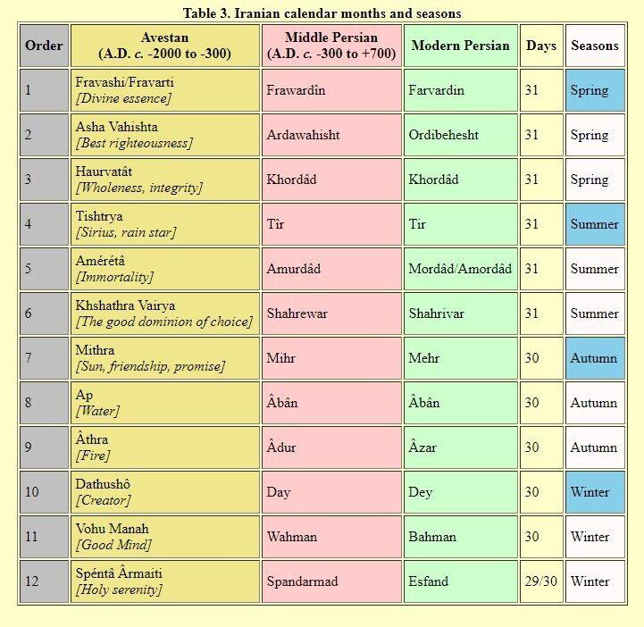 Омар Хайям в дудлі Google: дивіться, який він створив календар