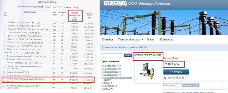 Укрзалізниця купила російські запчастини в кілька разів дорожче їх реальної вартості - документ