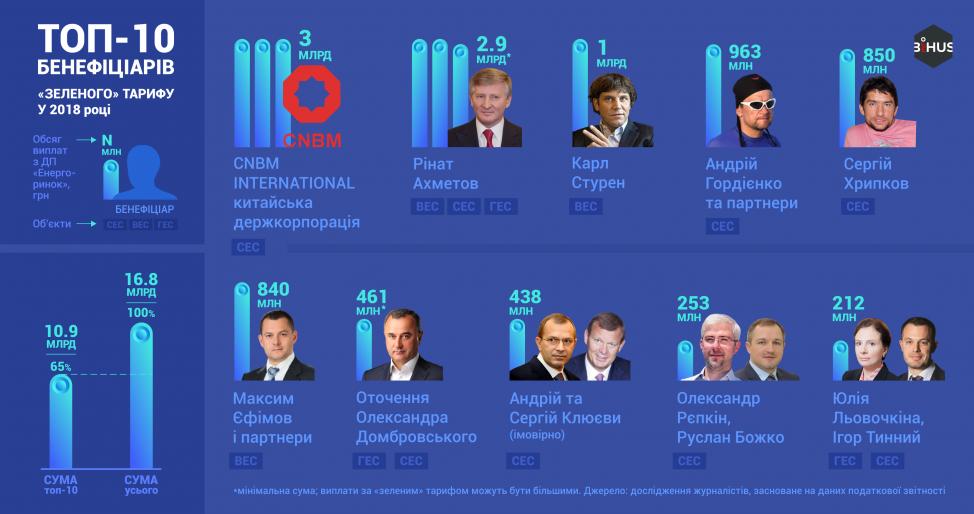 """Bihus.Info: Ахметов и китайцы больше всего наживаются на """"зеленом тарифе"""" в Украине"""