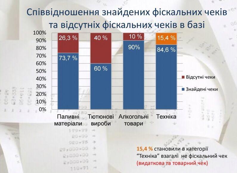 Стало известно, где в Украине больше всего злоупотребляют фальшивыми чеками