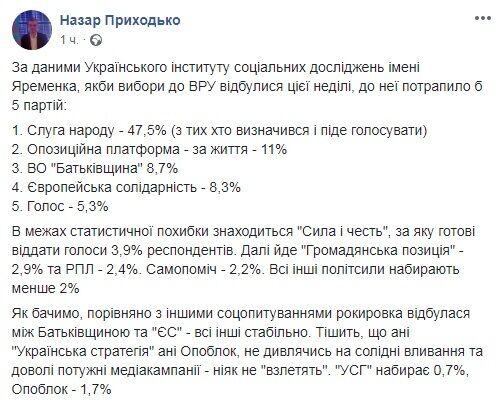 Свежий рейтинг партий: кто пройдет в Раду 9 созыва