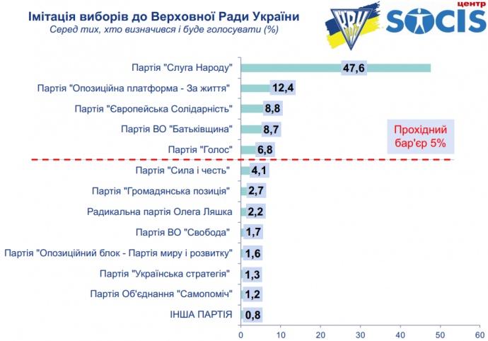 """""""Слуга народа"""" Зеленского стремительно теряет позиции: свежие данные опроса"""