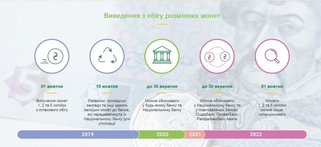 Коли в Україні виведуть з обігу монети 1, 2 і 5 копійок