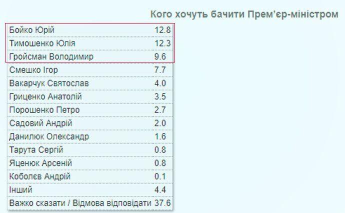 Тимошенко показала, как хочет положить свою сосиску в шаурму Зеленского