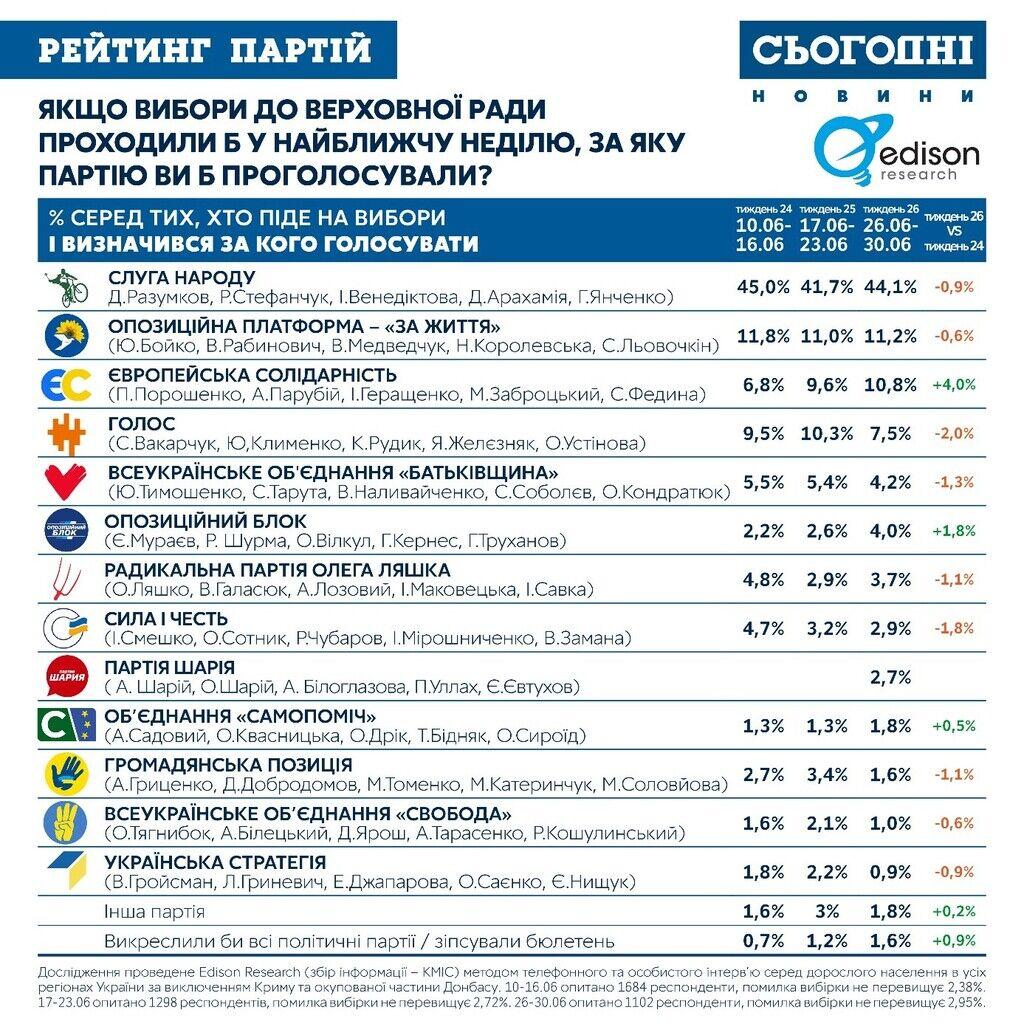 Резкий скачок Порошенко и внезапные потери Вакарчука: новые результаты опроса