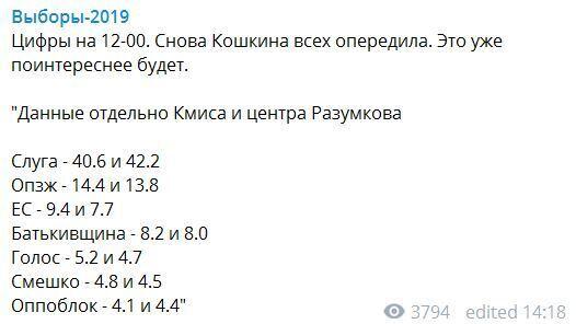 """Екзит-пол на 12.00: свіжі результати виборів до ВР, """"Голос"""" під питанням"""