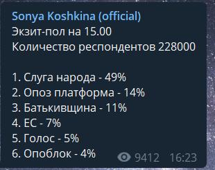 Экзитпол на 15:00: Зеленский рвется вперед, свежие результаты выборов