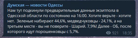 Екзит-пол на 18:00: що показують вибори і скільки мандатів отримають партії