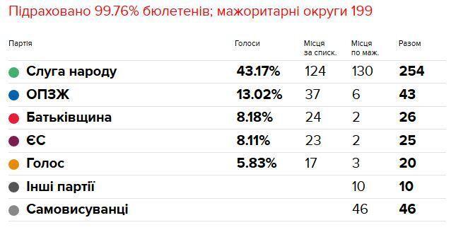 """""""Лузер года"""": Порошенко присвоили унизительный титул"""