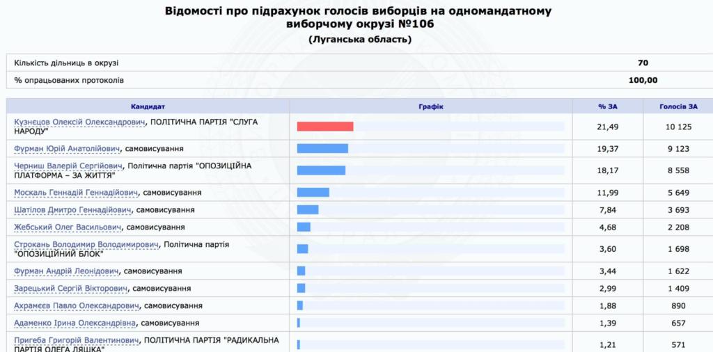 """""""Слуга народа"""" взял единственный округ на Донбассе благодаря комичной схватке"""