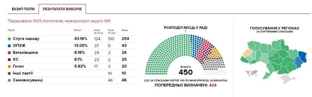 Скільки депутатів від Слуги народу пройшло в Раду: остаточний результат