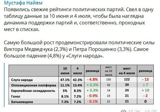 """Кум Путина и Порошенко вырываются вперед: свежая социология от """"Рейтинга"""""""