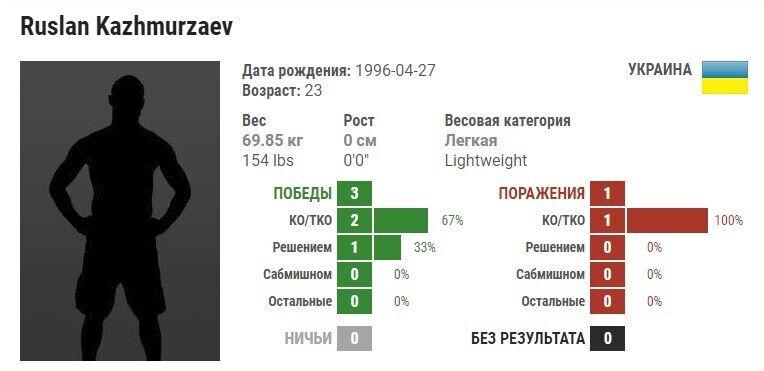 Хто такий Руслан Хажмурзаєв і як пов'язаний з нападом на Купрія, фото
