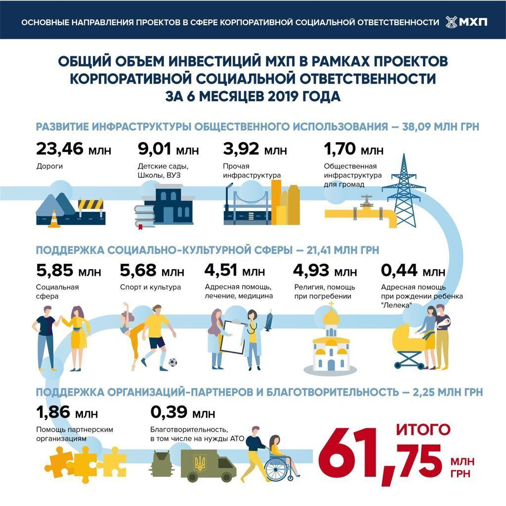 В первом полугодии МХП инвестировал в КСО-проекты около 62 млн грн