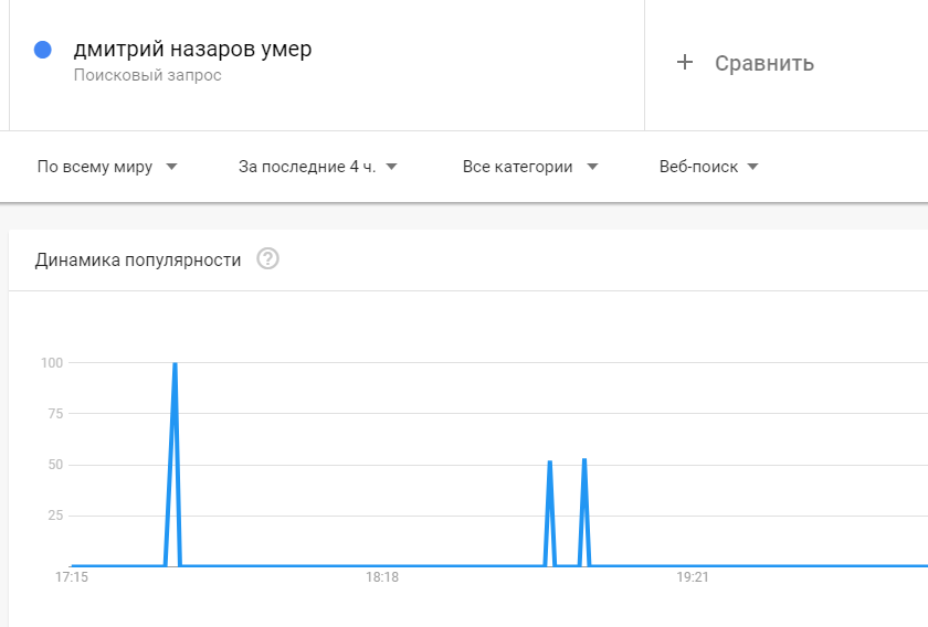 """Почему """"Дмитрий Назаров умер"""" взлетело в трендах"""