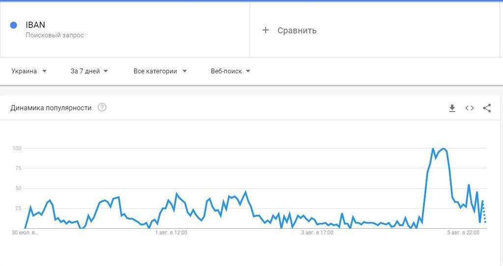 Почему IBAN взлетел в трендах, что это и какой теперь у украинцев будет банковский счет