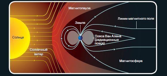 Україну накрила масштабна магнітна буря, що робити і як захиститися