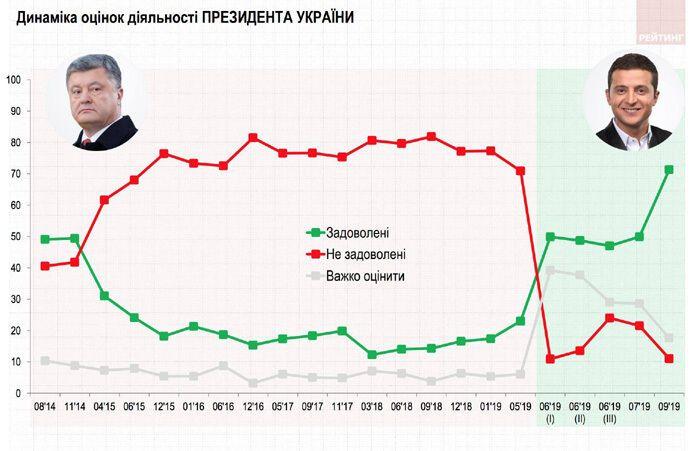 """""""Не к добру"""": в сети обсуждают шокирующий рейтинг Зеленского"""