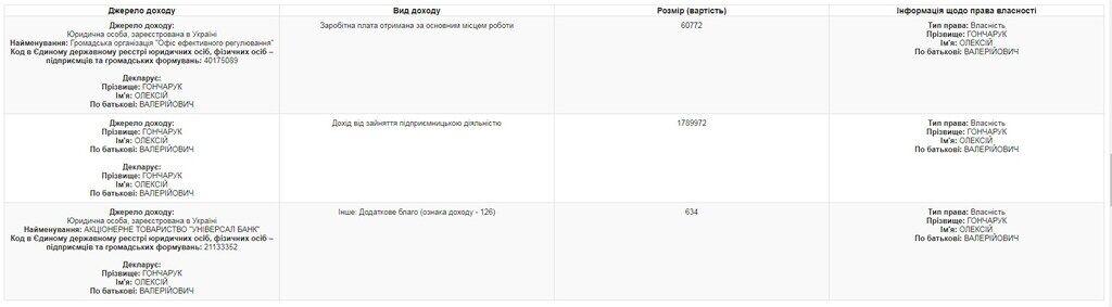Декларация премьера: Гончарук использовал схему уклонения от уплаты налога на доходы