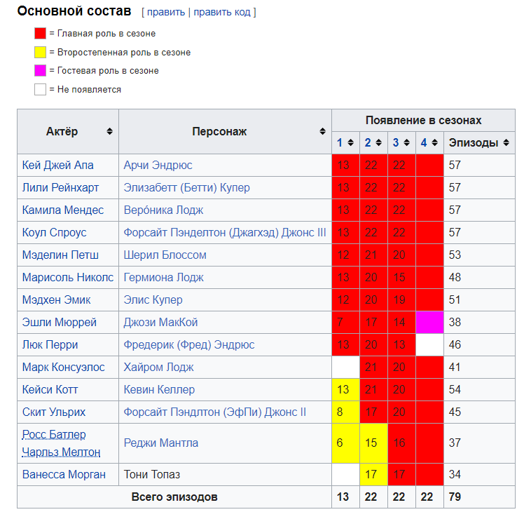 Рівердейл, 4 сезон: дата виходу і трейлер російською