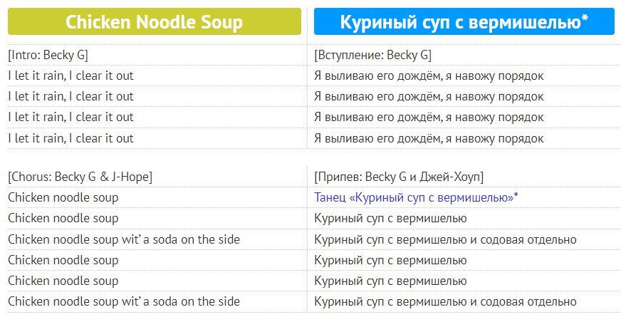 Chicken Noodle Soup: переклад пісні від J-Hope, скачати її онлайн