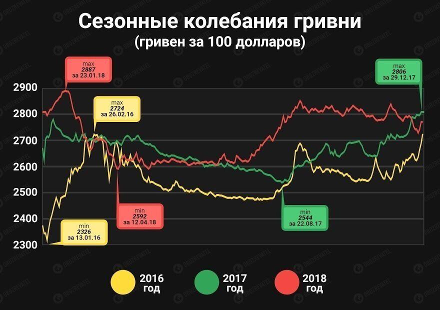 Украинцам спрогнозировали рекордный курс доллара в сентябре
