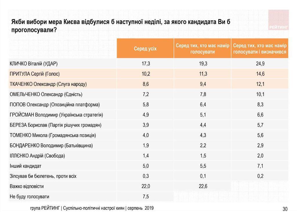 """Кличко и Притула в лидерах: в сеть """"слили"""" опрос о фаворитах на пост мэра Киева"""
