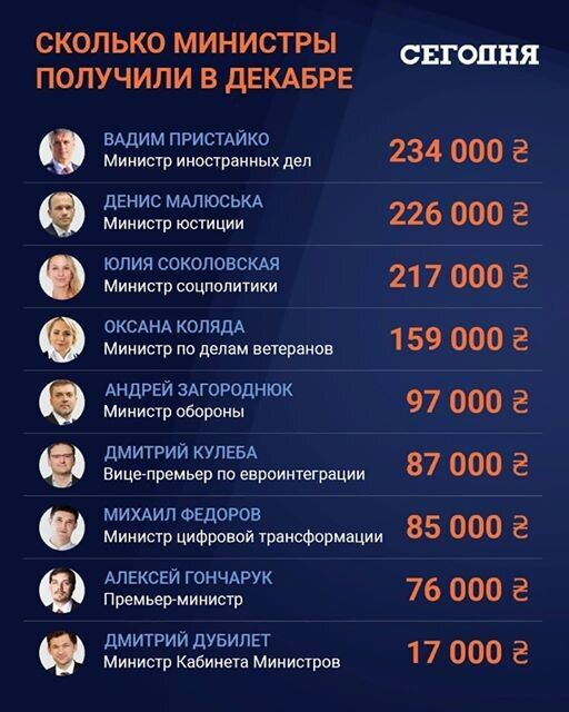 Кабмин пообещал ежемесячно публиковать зарплаты министров и замов