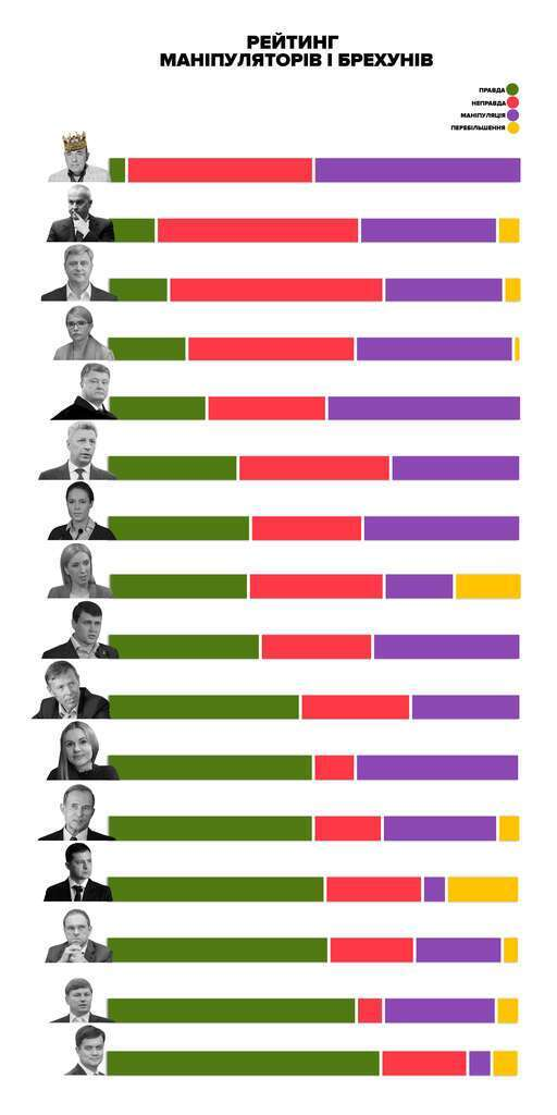 Рабінович, Тимошенко, Порошенко: оприлюднили перелік найбільших брехунів та маніпуляторів у парламенті