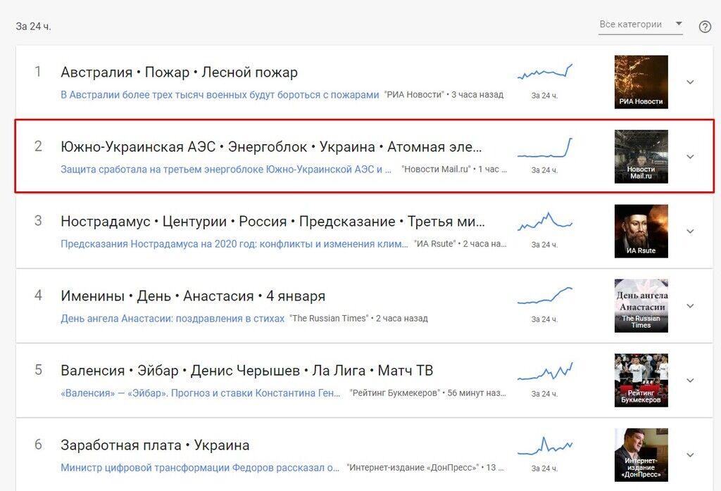 """Почему """"Южно-Украинская АЭС"""" взлетела в трендах"""