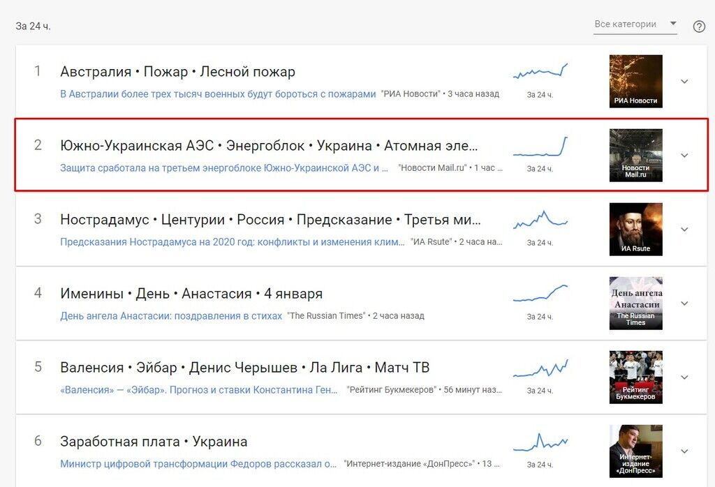 "Чому ""Південно-Українська АЕС"" злетіла в трендах"