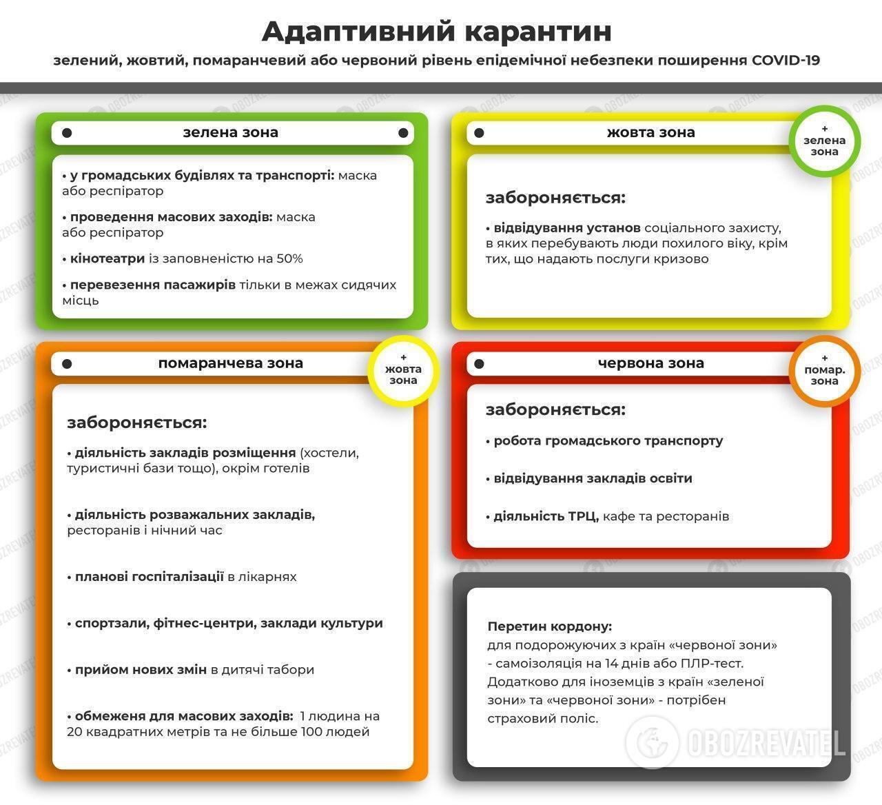 """В Украине начали действовать новые карантинные зоны: кто попал в """"красную"""". Список"""