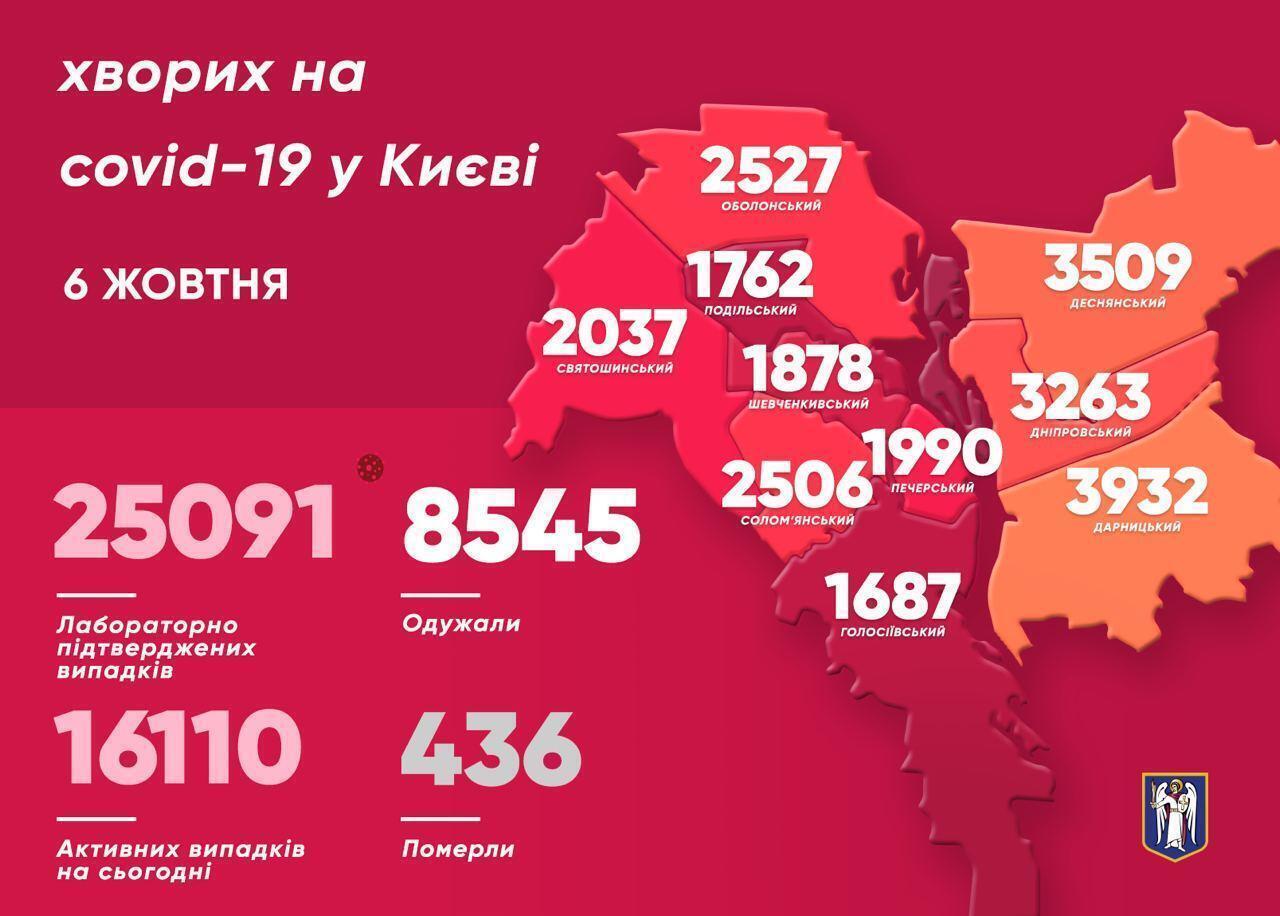 Коронавирусом в Киеве заразились уже более 25 тысяч человек