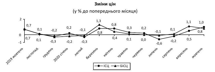 Зростання цін в Україні прискорилося в два рази
