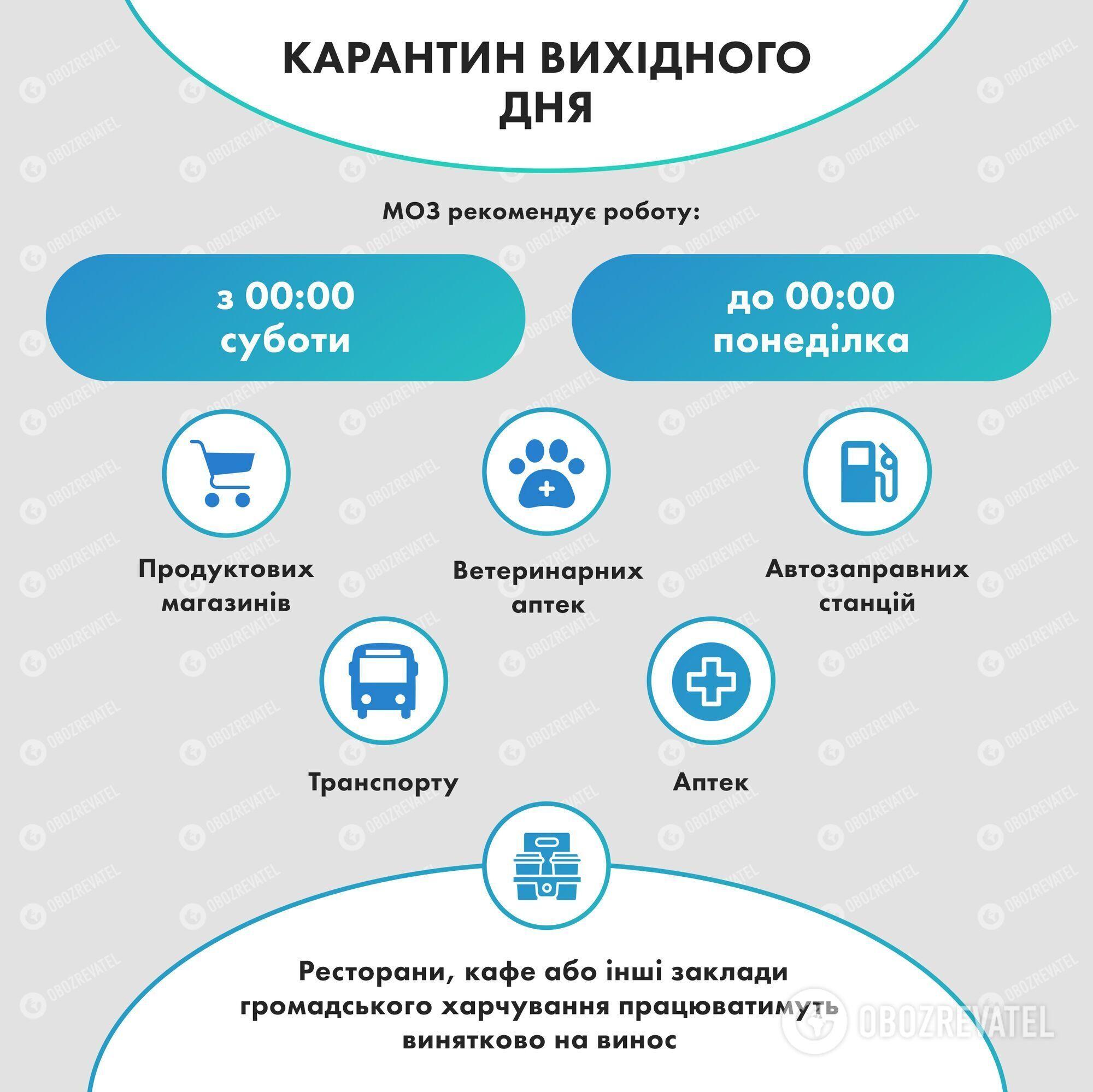 Кабмін ввів карантин вихідного дня в Україні: що не працюватиме