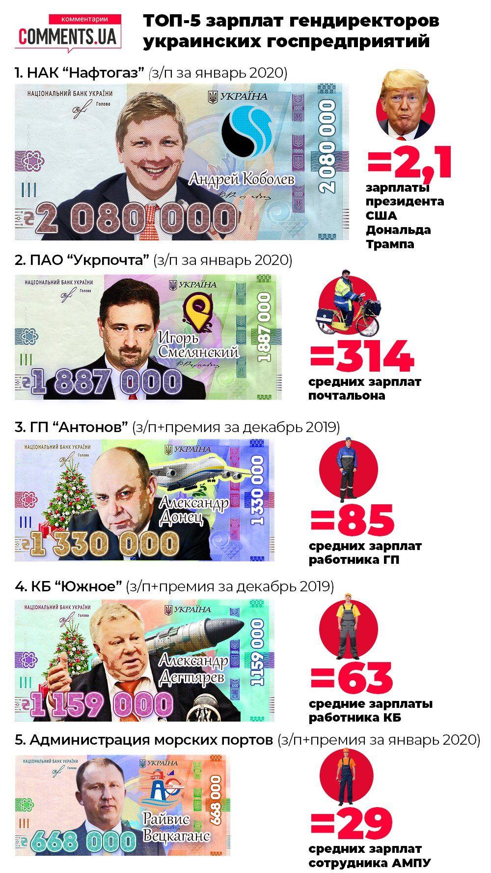 ТОП-5 зарплат гендиректоров украинских государственных предприятий